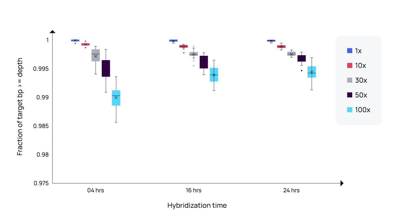 Molecular Loop high coverage