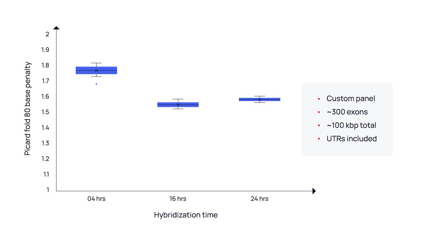 Molecular Loop high uniformity
