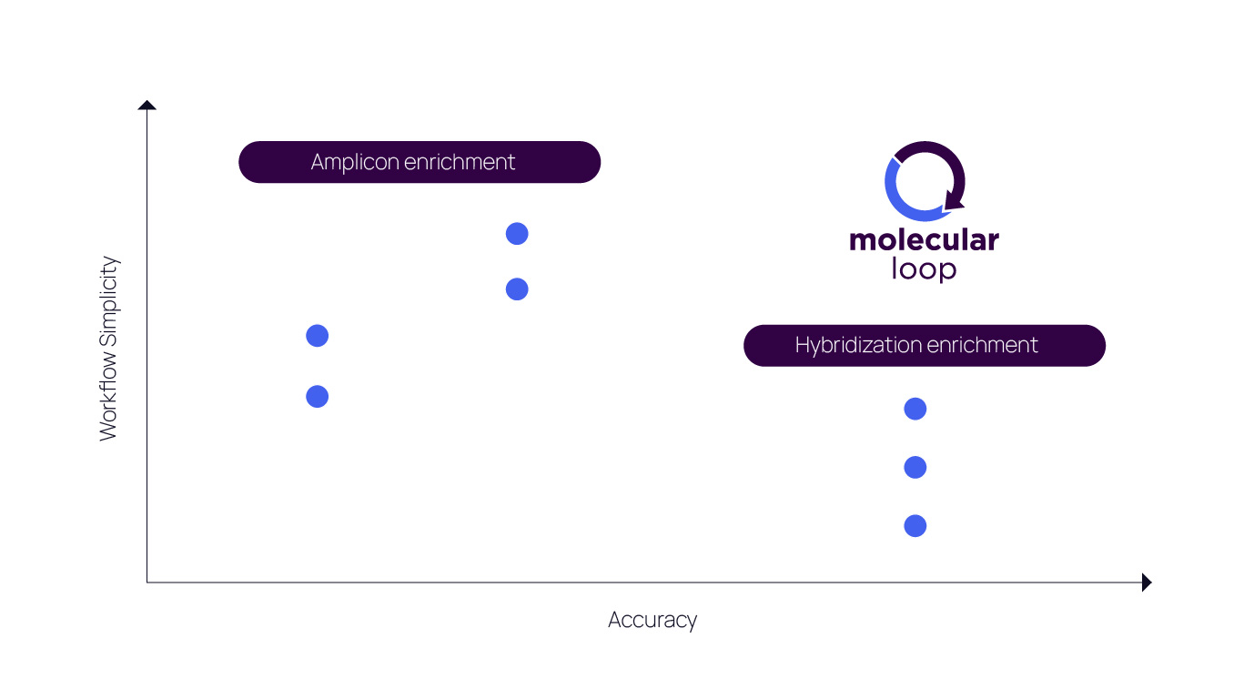 Molecular Loop workflow is simpler and the data more accurate than other NGS enrichment technologies